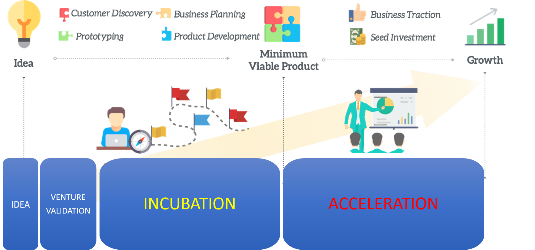 Incubation and acceleration